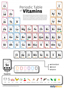 Periodic table of vitamins and minerals used by the body