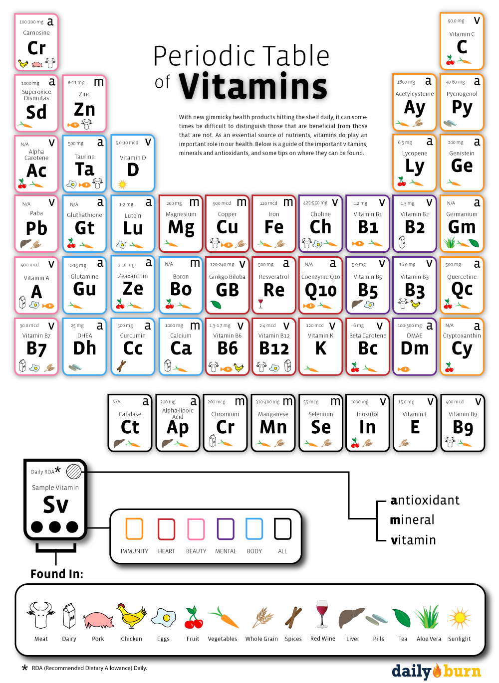 Kombucha vitamins the rise of nutritionism kombucha kamp periodic table of vitamins and minerals used by the body gamestrikefo Image collections