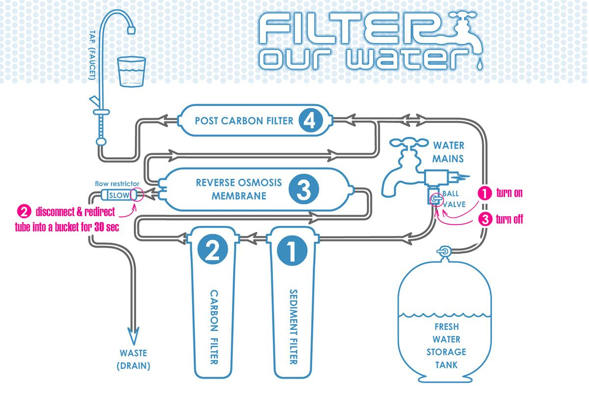 How much does water filtration system cost