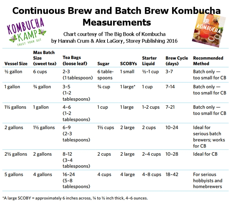 Kombucha Continuous Brew vs Batch Brew Measurements Chart from Kombucha Kamp
