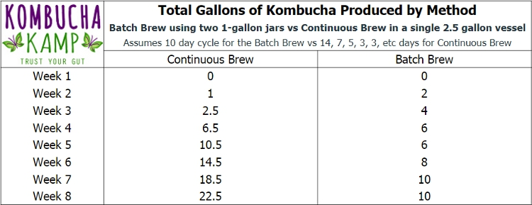 Kombucha Continuous Brew vs Batch Brew Gallons Produced by Method Chart from Kombucha Kamp