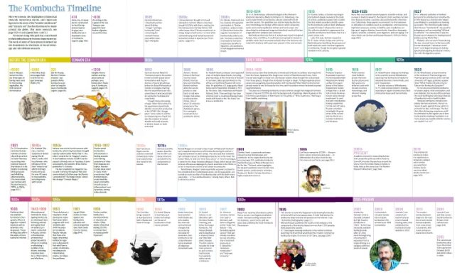 the complete Kombucha Timeline from the Big Book of Kombucha!